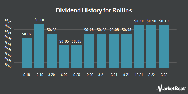 Dividend History for Rollins (NYSE:ROL)