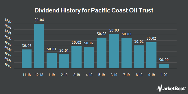 Dividend Payments by Quarter for Pacific Coast Oil Trust (NYSE:ROYT)