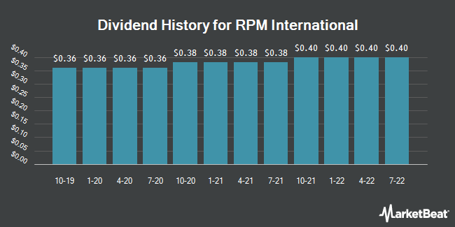 Dividend History for RPM International (NYSE:RPM)