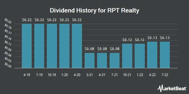Dividend Payments by Quarter for Ramco-Gershenson Properties Trust (NYSE:RPT)