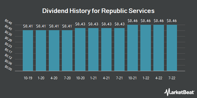 Dividend Payments by Quarter for Republic Services (NYSE:RSG)