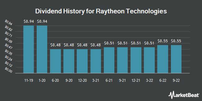 Dividend History for Raytheon Technologies (NYSE:RTX)