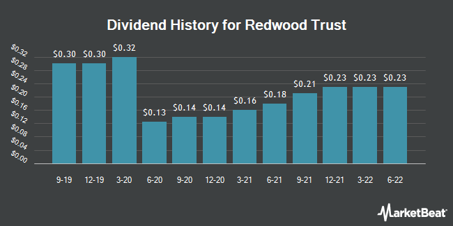 Dividend Payments by Quarter for Redwood Trust (NYSE:RWT)