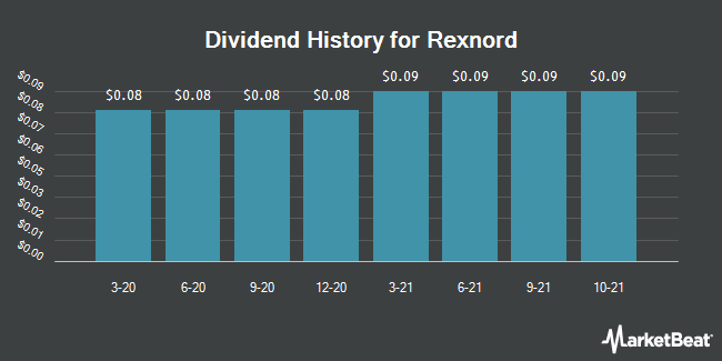 Dividend Payments by Quarter for Rexnord Corporation (NYSE:RXN)