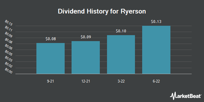 Dividend Payments by Quarter for Ryerson Holding Corporation (NYSE:RYI)
