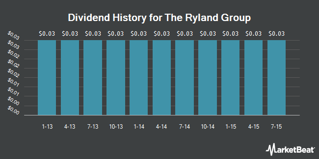 Dividend Payments by Quarter for Ryland Group (NYSE:RYL)