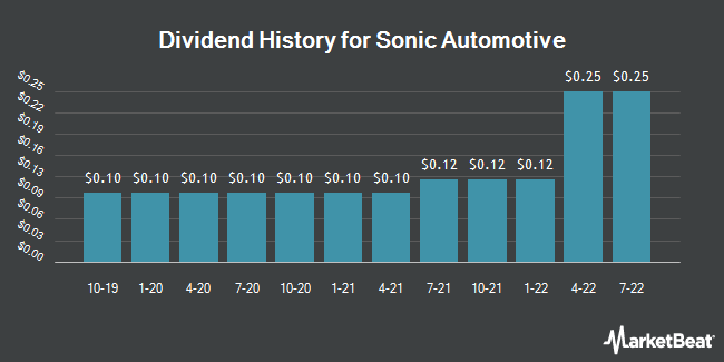 Dividend History for Sonic Automotive (NYSE:SAH)
