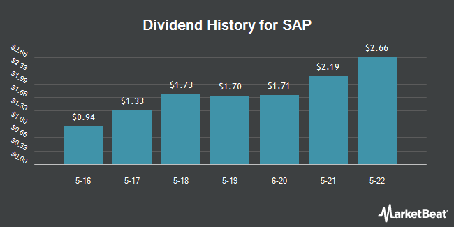 Dividend Payments by Quarter for SAP SE (NYSE:SAP)