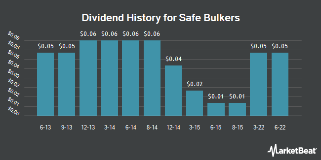 Dividend Payments by Quarter for Safe Bulkers (NYSE:SB)