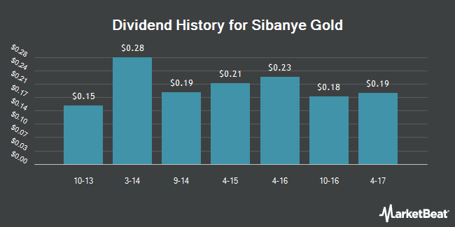 Dividend Payments by Quarter for Sibanye Gold Limited (NYSE:SBGL)