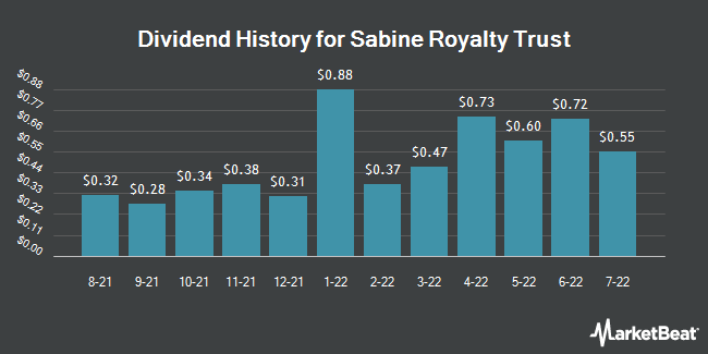 Dividend Payments by Quarter for Sabine Royalty Trust (NYSE:SBR)
