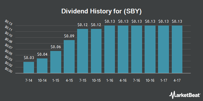 Dividend Payments by Quarter for Silver Bay Realty Trust Corp (NYSE:SBY)