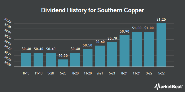 Dividend Payments by Quarter for Southern Copper Corporation (NYSE:SCCO)
