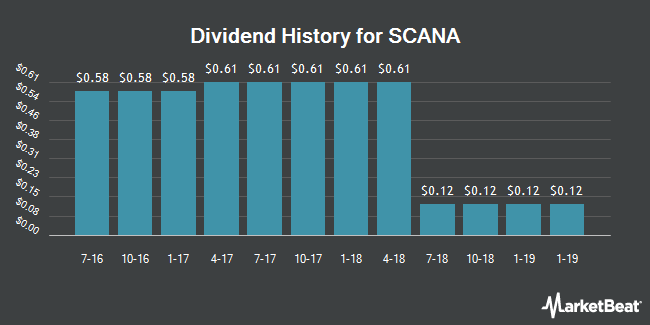 Dividend Payments by Quarter for SCANA (NYSE:SCG)