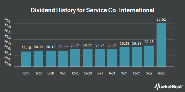 Dividend Payments by Quarter for Service Corporation International (NYSE:SCI)