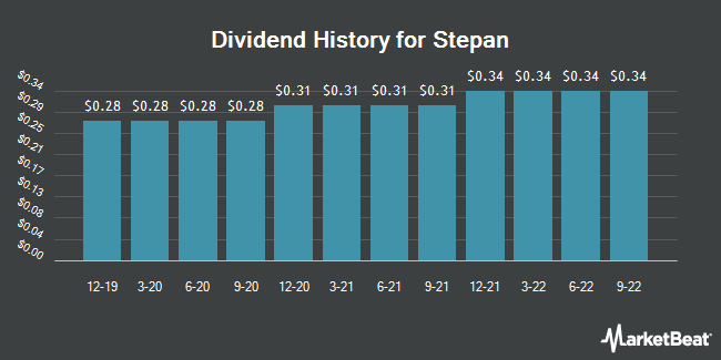 Dividend Payments by Quarter for Stepan Company (NYSE:SCL)