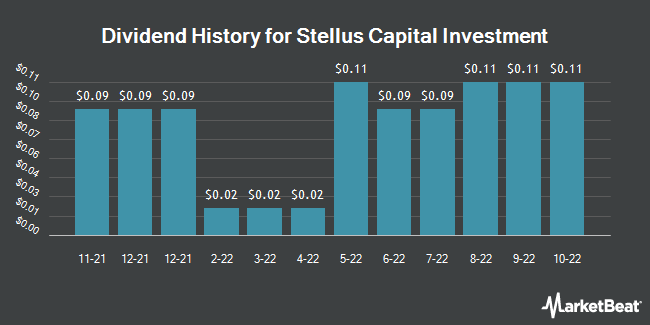 Dividend Payments by Quarter for Stellus Capital Investment Corporation (NYSE:SCM)
