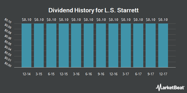Dividend Payments by Quarter for L S Starrett (NYSE:SCX)