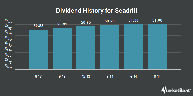 Dividend Payments by Quarter for Seadrill Limited (NYSE:SDRL)
