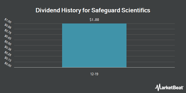 Dividend Payments by Quarter for Safeguard Scientifics (NYSE:SFE)