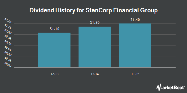 Dividend Payments by Quarter for StanCorp Financial Group (NYSE:SFG)