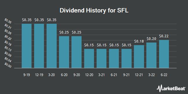 Dividend Payments by Quarter for Ship Finance International Limited (NYSE:SFL)