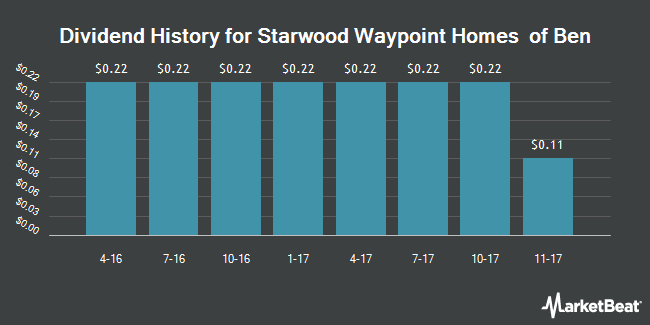 Dividend Payments by Quarter for Starwood Waypoint Homes (NYSE:SFR)
