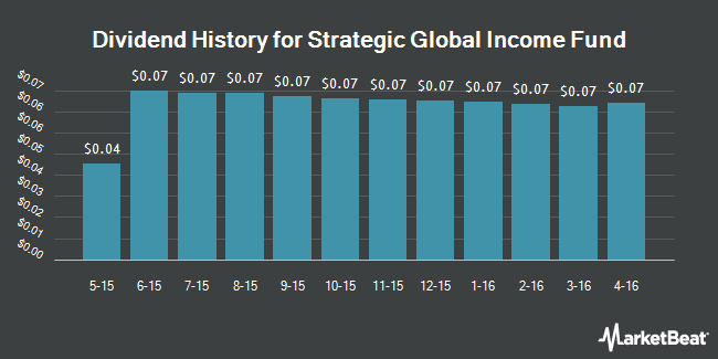 Dividend Payments by Quarter for Strategic Global Income Fund (NYSE:SGL)