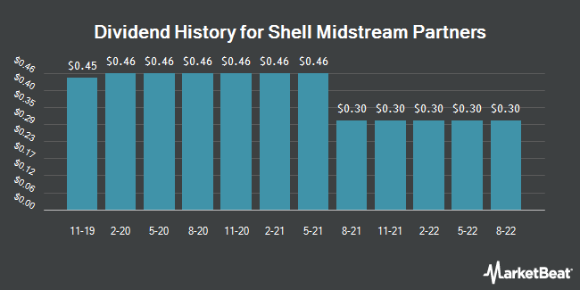 Dividend Payments by Quarter for Shell Midstream Partners LP (NYSE:SHLX)