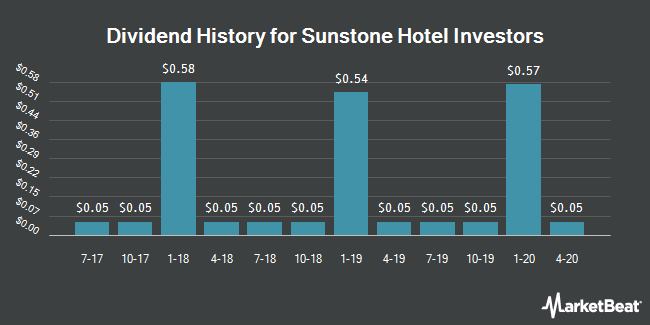 Dividend Payments by Quarter for Sunstone Hotel Investors (NYSE:SHO)