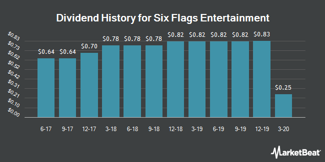 Dividend Payments by Quarter for Six Flags Entertainment (NYSE:SIX)