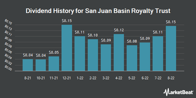 Dividend Payments by Quarter for San Juan Basin Royalty Trust (NYSE:SJT)