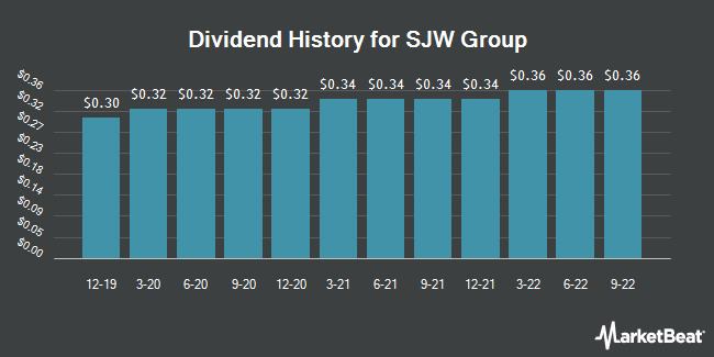 Dividend Payments by Quarter for SJW Corporation (NYSE:SJW)