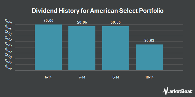 Dividend Payments by Quarter for American Select Portfolio (NYSE:SLA)