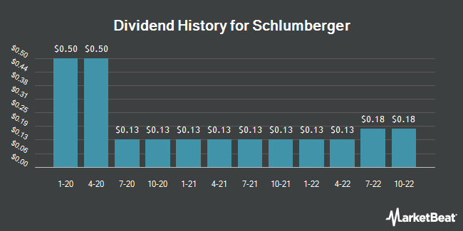 Dividend Payments by Quarter for Schlumberger N.V. (NYSE:SLB)