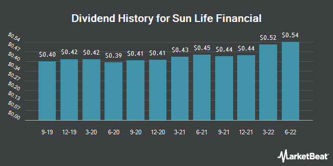 Dividend Payments by Quarter for Sun Life Financial (NYSE:SLF)