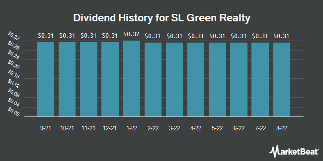 Dividend Payments by Quarter for SL Green Realty (NYSE:SLG)