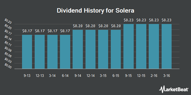 Dividend Payments by Quarter for Solera Holdings (NYSE:SLH)