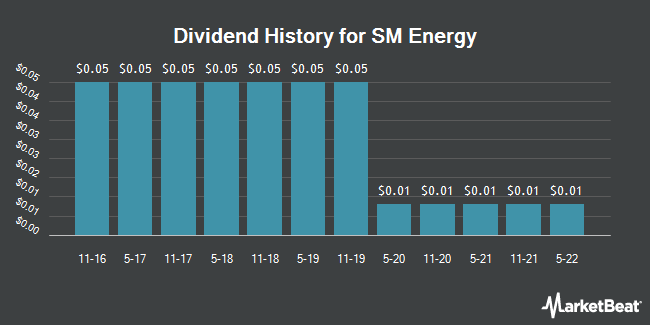 Dividend Payments by Quarter for SM Energy (NYSE:SM)