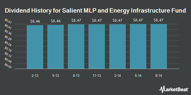 Dividend Payments by Quarter for Salient MLP & Energy Infrastructure Fund (NYSE:SMF)