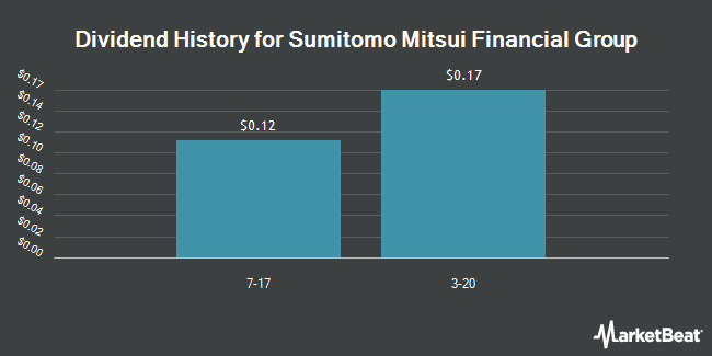 Dividend Payments by Quarter for Sumitomo Mitsui Financial Group (NYSE:SMFG)