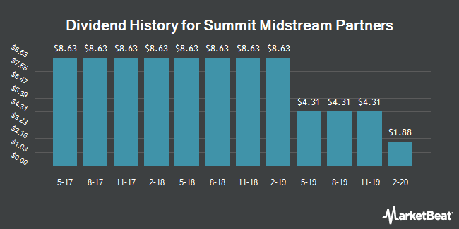 Dividend History for Summit Midstream Partners (NYSE:SMLP)