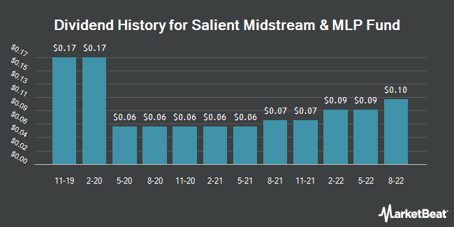 Dividend History for Salient Midstream & MLP Fund (NYSE:SMM)