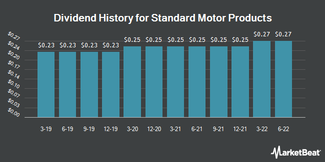 Dividend History for Standard Motor Products (NYSE:SMP)