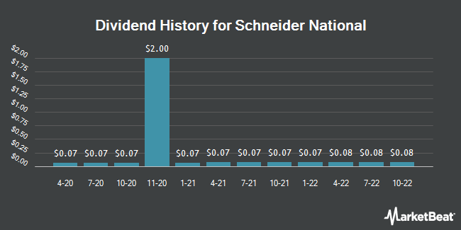 Dividend Payments by Quarter for Schneider National (NYSE:SNDR)