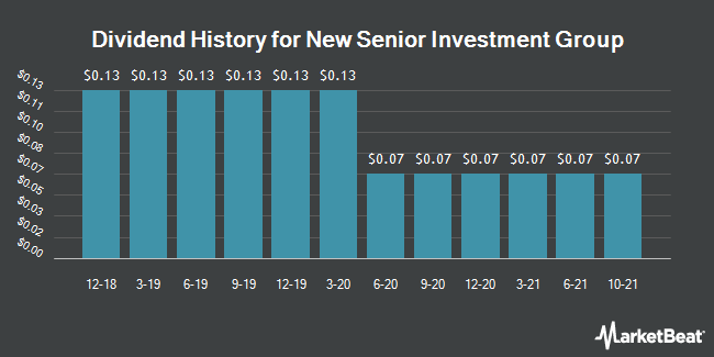 Dividend Payments by Quarter for New Senior Investment Group (NYSE:SNR)