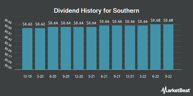 Dividend Payments by Quarter for Southern Company (The) (NYSE:SO)