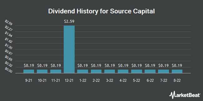 Dividend Payments by Quarter for Source Capital (NYSE:SOR)
