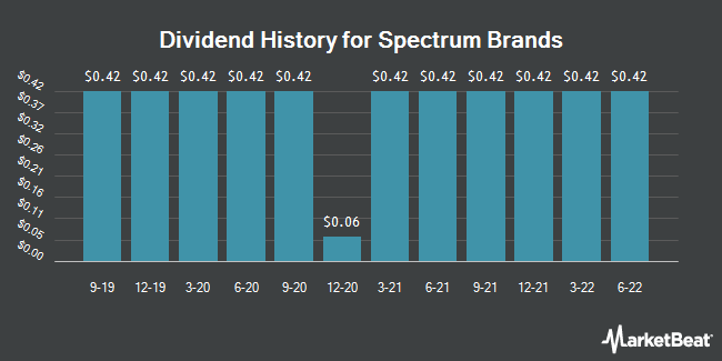 Dividend Payments by Quarter for Spectrum Brands (NYSE:SPB)
