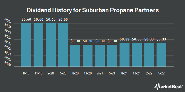 Dividend Payments by Quarter for Suburban Propane Partners (NYSE:SPH)
